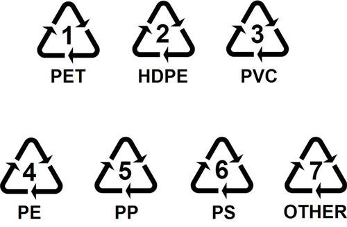 塑膠分類標誌