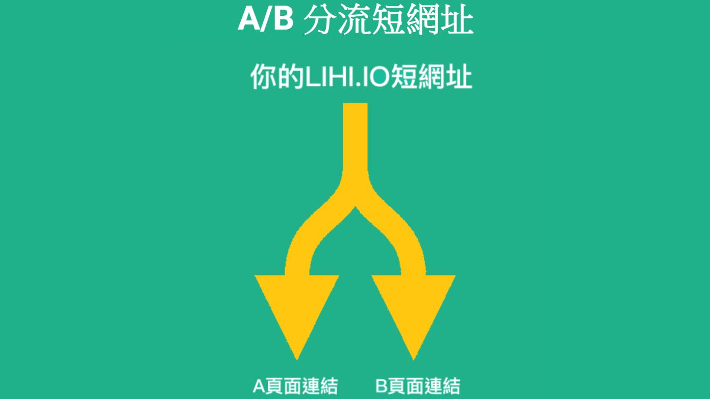 短網址A/B test